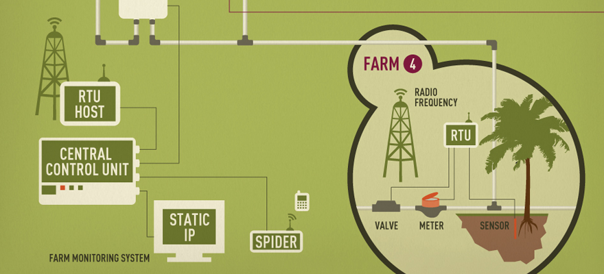 State-of-the-Art Farm Management System.